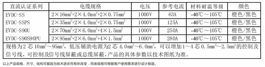 中国CQC直流认证充电电缆
