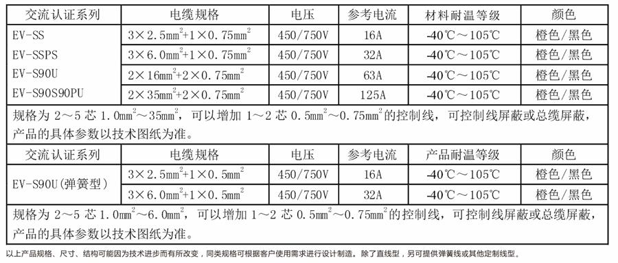 中国CQC交流认证充电电缆