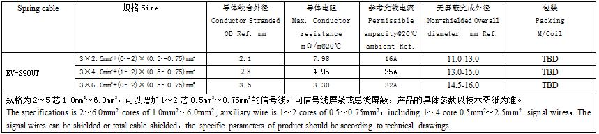 CQC、DEKRA认证交流充电电缆产品规格、尺寸、结构表