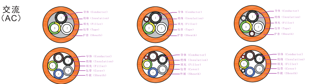 奥美格企业标准交流充电电缆产品结构图